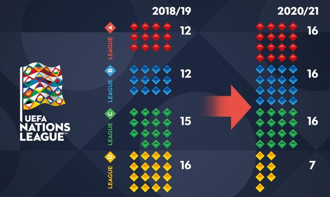 UEFA Nations League Format
