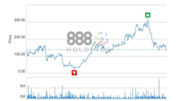888 Stock Market